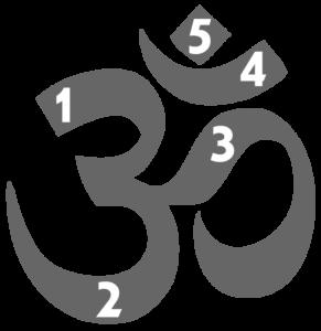 Omkar - de heilige lettergreep die wordt gebruikt aan het begin van hindoeteksten, het begin of einde van Veda-teksten, bij gebeden en het chanten van mantra's.
